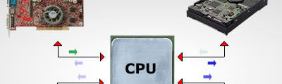Flash animation - Processor in PC